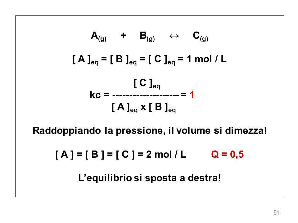 [ A ]eq = [ B ]eq = [ C ]eq = 1 mol / L [ C ]eq
